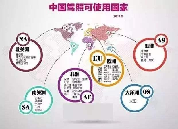 国内驾照在国外如何使用?